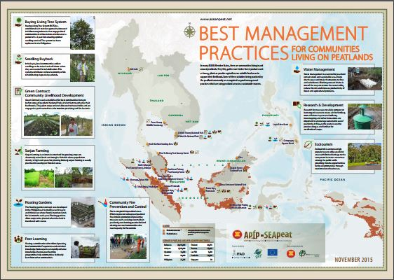 Best Management Practices for Communities Living on Peatlands
